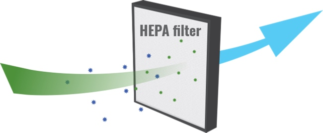 HEPA arrête le filtrage en dessous de 0.3 micron